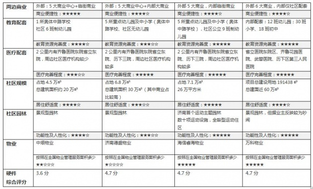 唐冶引爆东城房价 高新核心地段房源稀缺 --凤