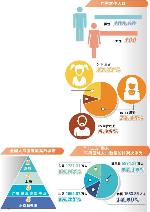 广东人口年龄结构继续表现出