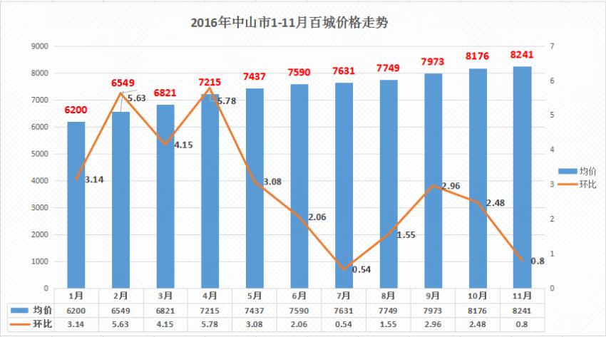 中山房价连续上升11个月2017年均价或过万