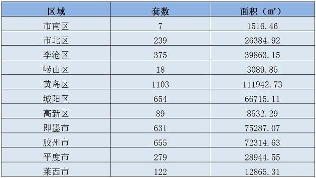 依旧稳居青岛区域销售榜首;