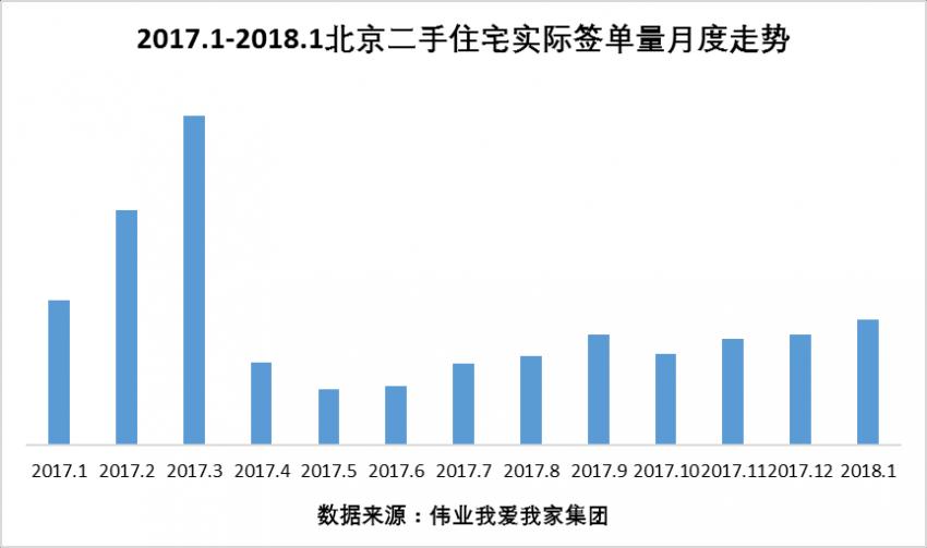 伟业我爱我家集团副总裁胡景晖分析表示,早在去年下半年开始,我们就预测北京二手住宅月网签量将逐步回升至万套以上,12月、1月稳定在万余套的网签量则证实了这一点。