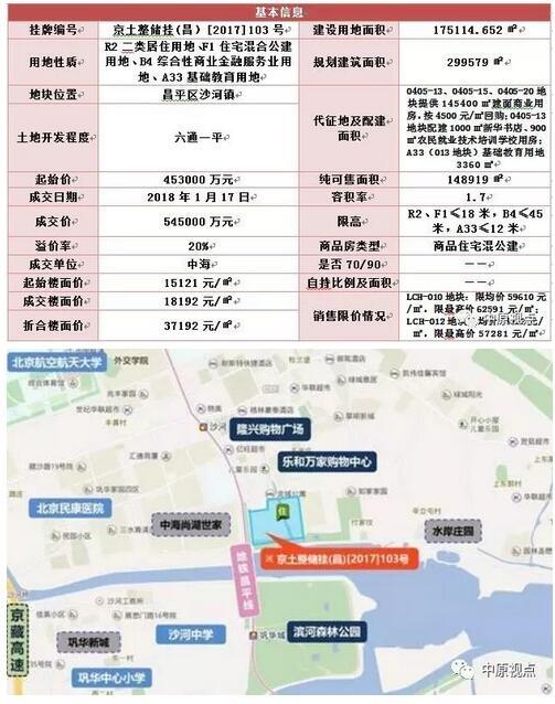 地市︱解构北京土地市场15宗地 你看懂了吗
