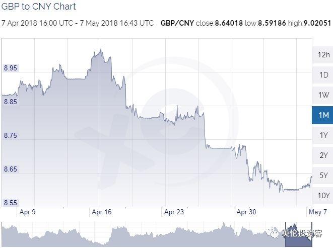 图为最近一个月英镑兑美元汇率走势,同样随着加息预期降低而走跌