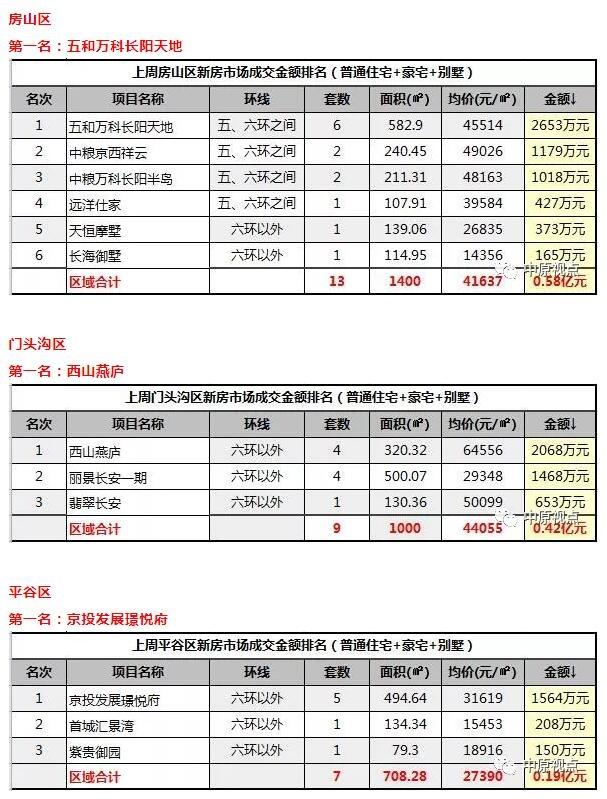 数据︱一周北京新房市场成交排行(5月7