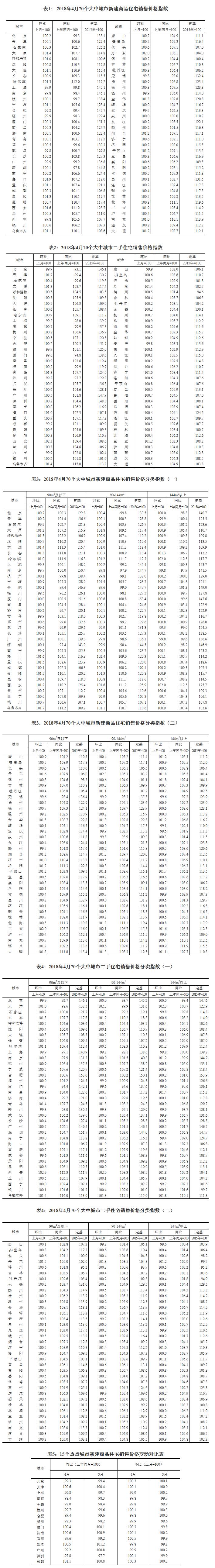 中国国家统计局发布70个大中城市最新房价变动情况统计数据