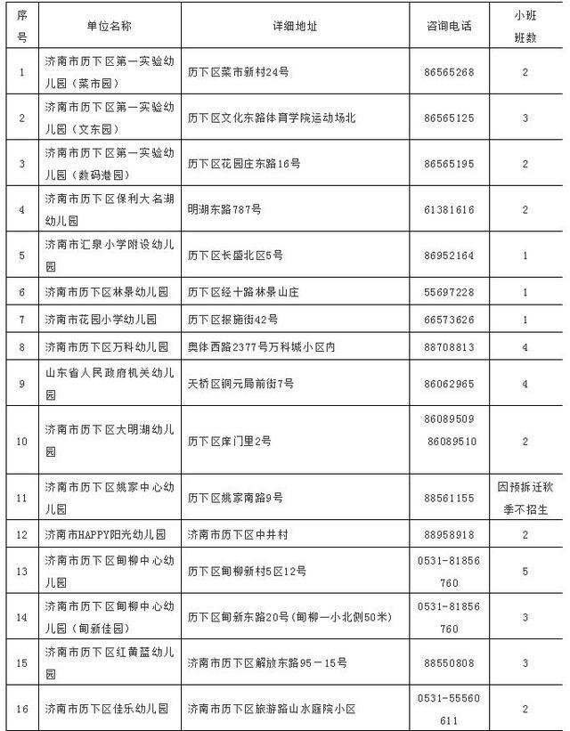 2018济南历下区幼儿园名单及招生计划!区域优