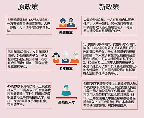 """杭州落户政策放宽为""""拯救""""楼市?专家:没有直接影响"""
