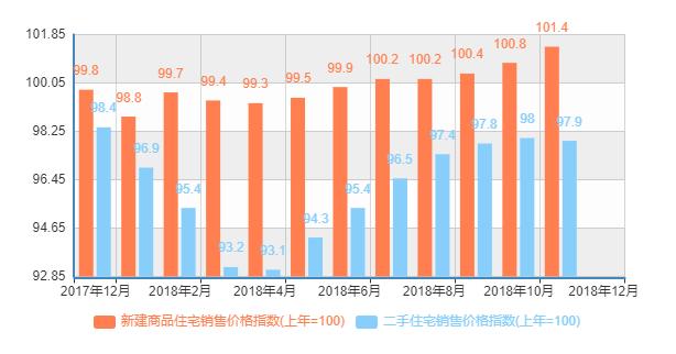 统计局:12月北京新房价格同比增长23% 专家:双合同、放开网签所致