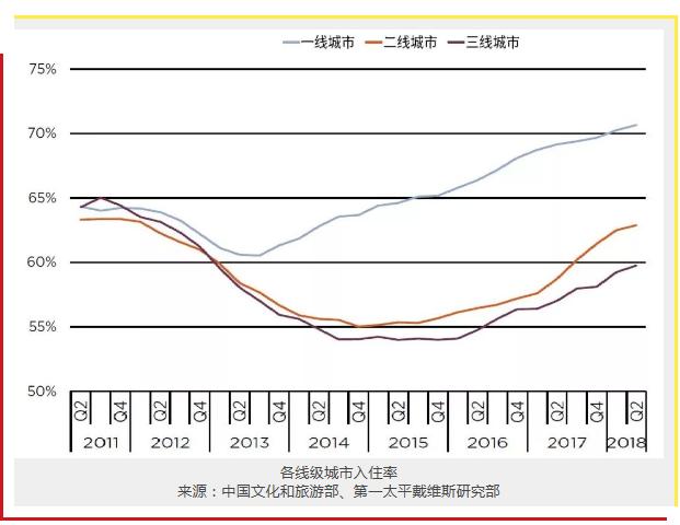 未来三年中国酒店预计新增三星级以上酒店客房约17.7万间