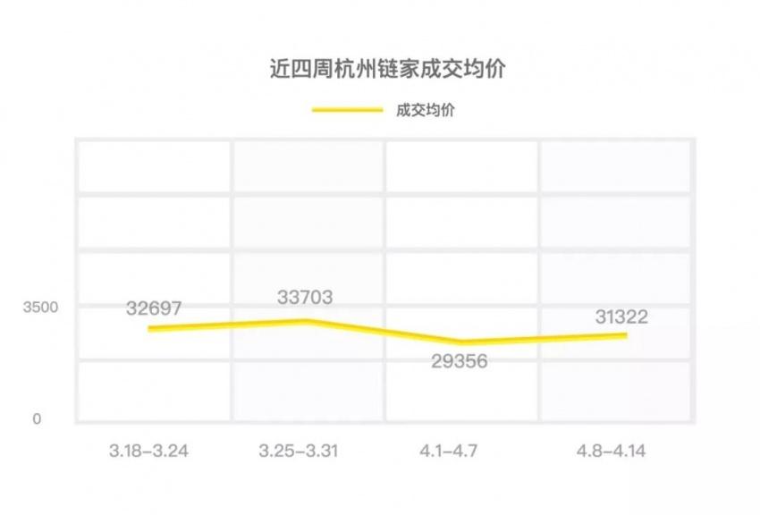 二手房周成交2125套势头已不及3月后半月!