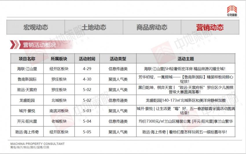 上海房地产市场周报(第18周)买情趣内衣临沂哪里图片