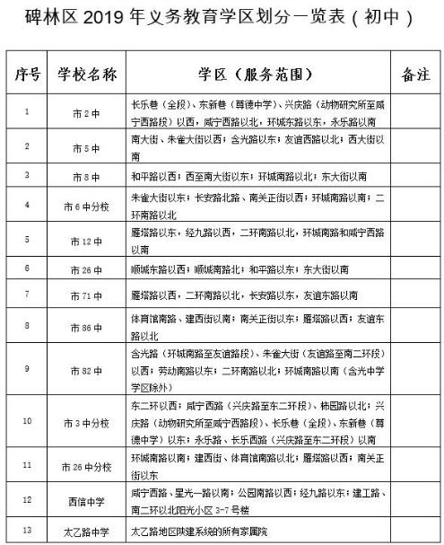 2019年碑林区义务教育v小学小学学校排名(初中民办海南省学区划分图片