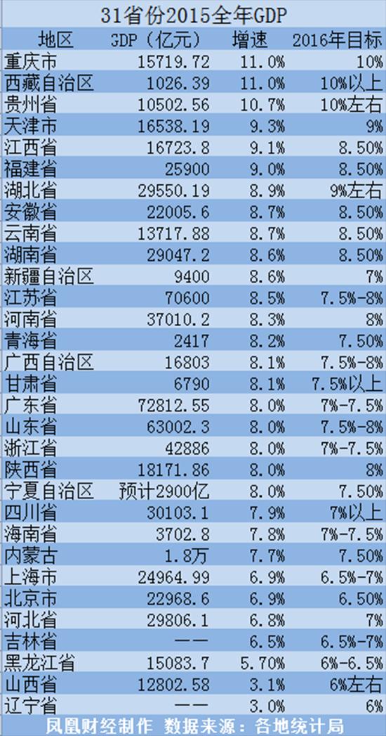 贵州gdp排名_2016年全国GDP排行 贵州GDP增速居全国第二