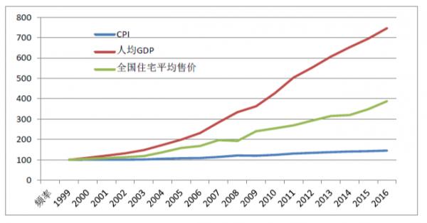 中国与世界gdp增速图_人均gdp与房价