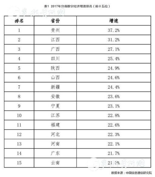 2017年我国数字经济总量达到_我国经济gdp总量图(3)