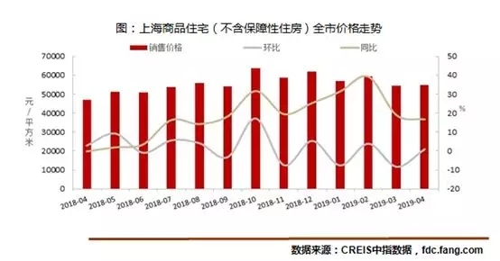 供不应求!上海4月新房销售面积同比增69% ——凤凰网房产上海