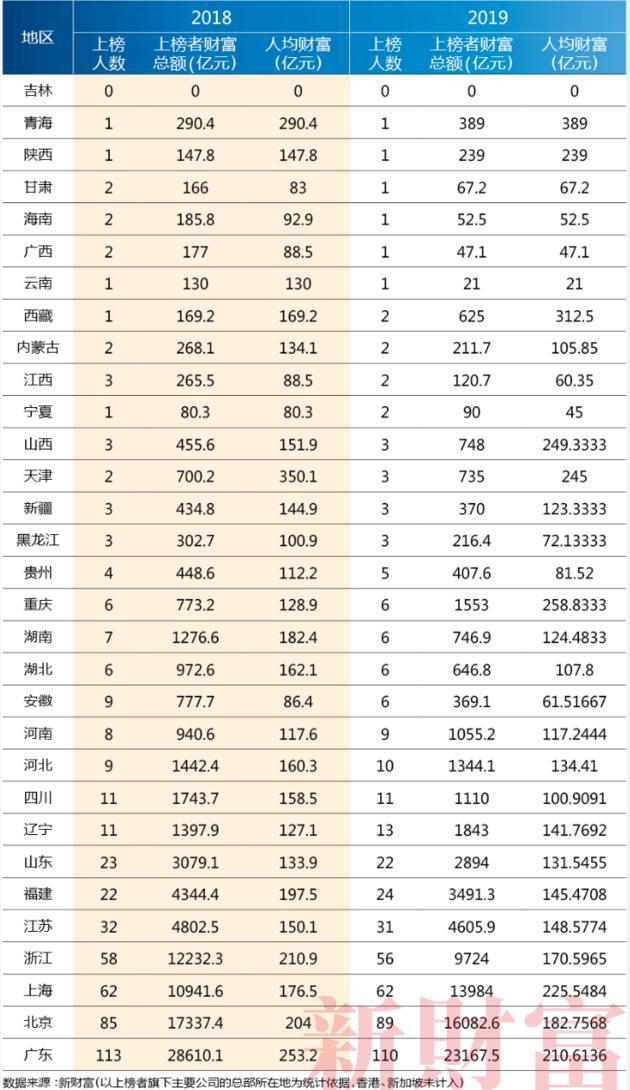 新财富500富人榜:二马守擂前二 王健林父子第四