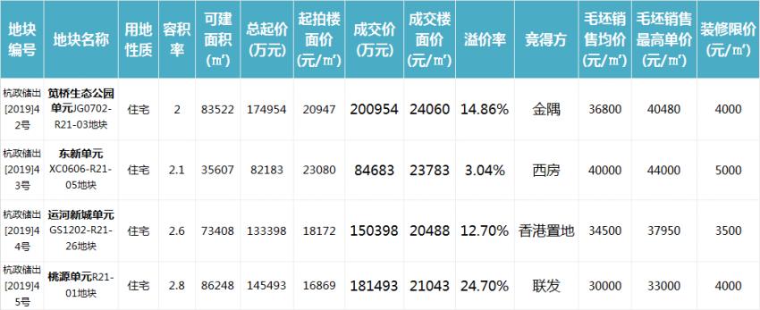 杭州土拍突然冷静!溢价率跳水部分地价回落两三千!