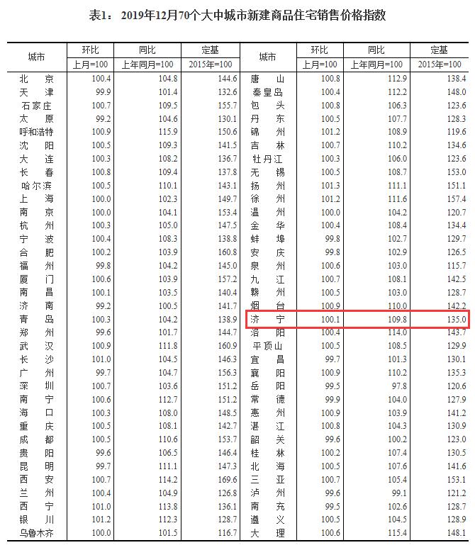 连涨41个月!济宁2019年12月份最新房价指数出炉
